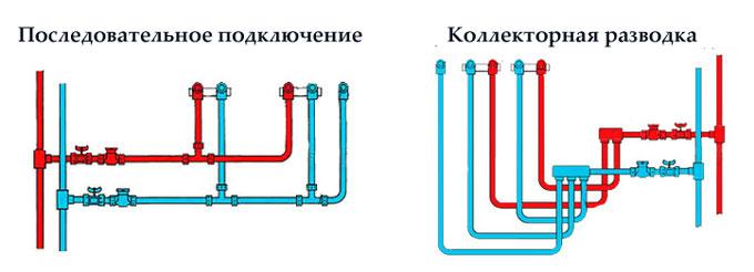 виды разводки труб